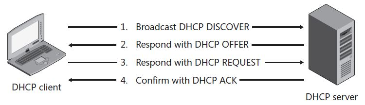 DHCP address assignment process