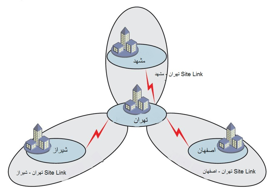 Network topology and a three-site link