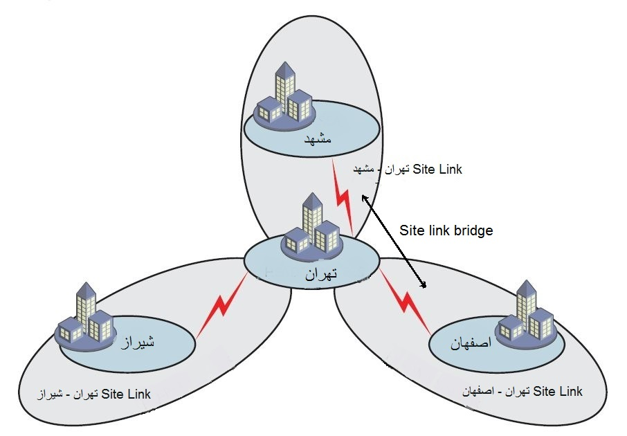 Site Link Bridges