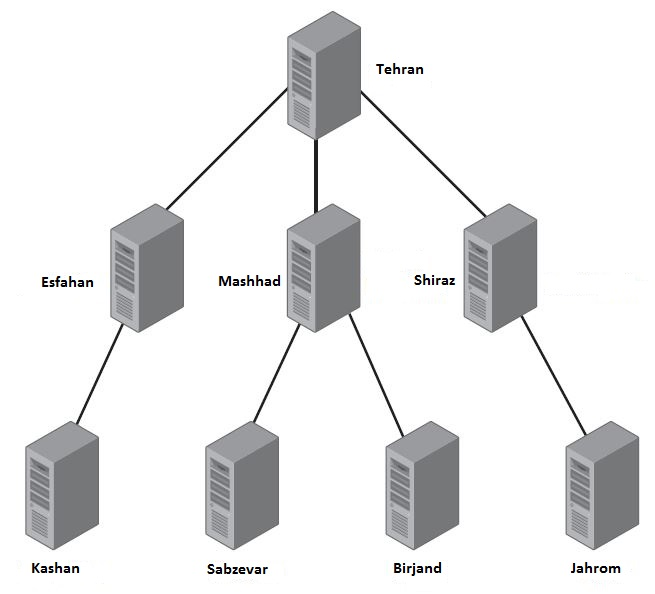 upstream server